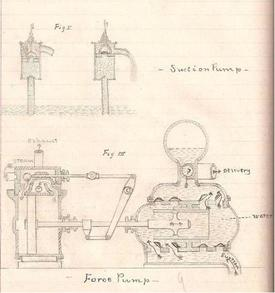 Force Pump Diagram